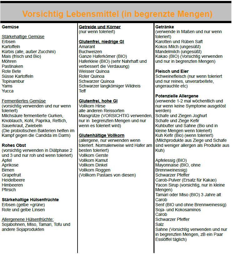 Candida Pilz Lebensmittel Liste Anti Pilz Essen Candidapatient De